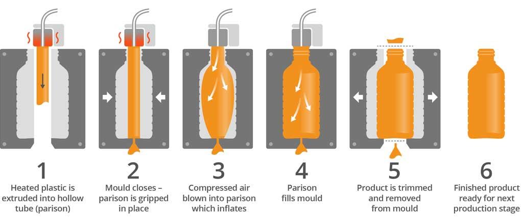 Plastic Blowing Molding